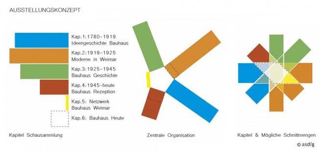 asdfg - NBW - Neues Bauhaus Museum Weimar